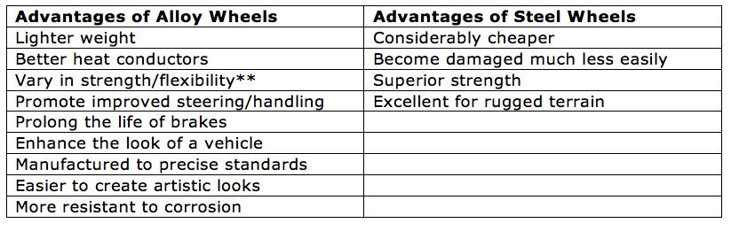 2015 Comprehensive Wheel Guide by Advance Auto Parts Advance Auto