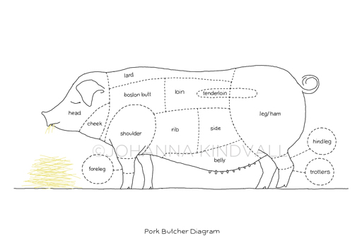 pork butcher diagram 1 left in store