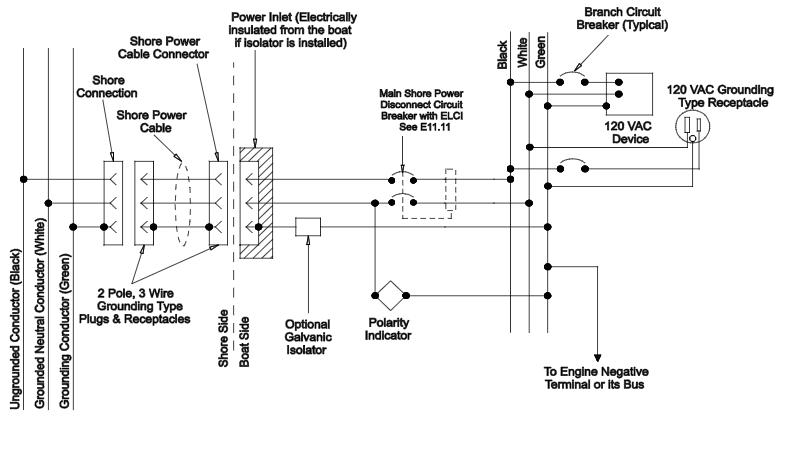 marine ac dock wiring panel