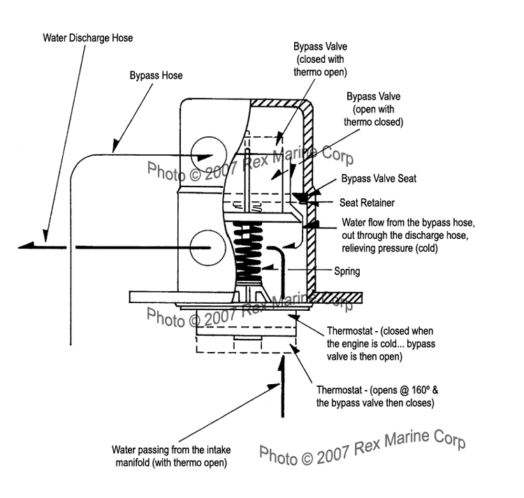 Cutaway View Diagram of Water Flow through Rex Marine Thermostat