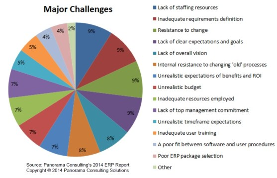implementation-challenge-projet-erp