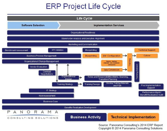 projet-erp-cycle