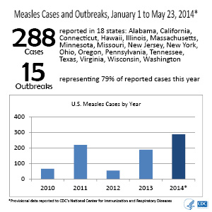 Measles Cases in U.S. at a Twenty Year Record High | Shot of Prevention
