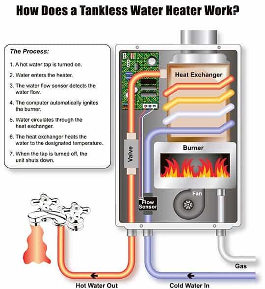 Best Tankless Water Heater Reviews Shower Insider