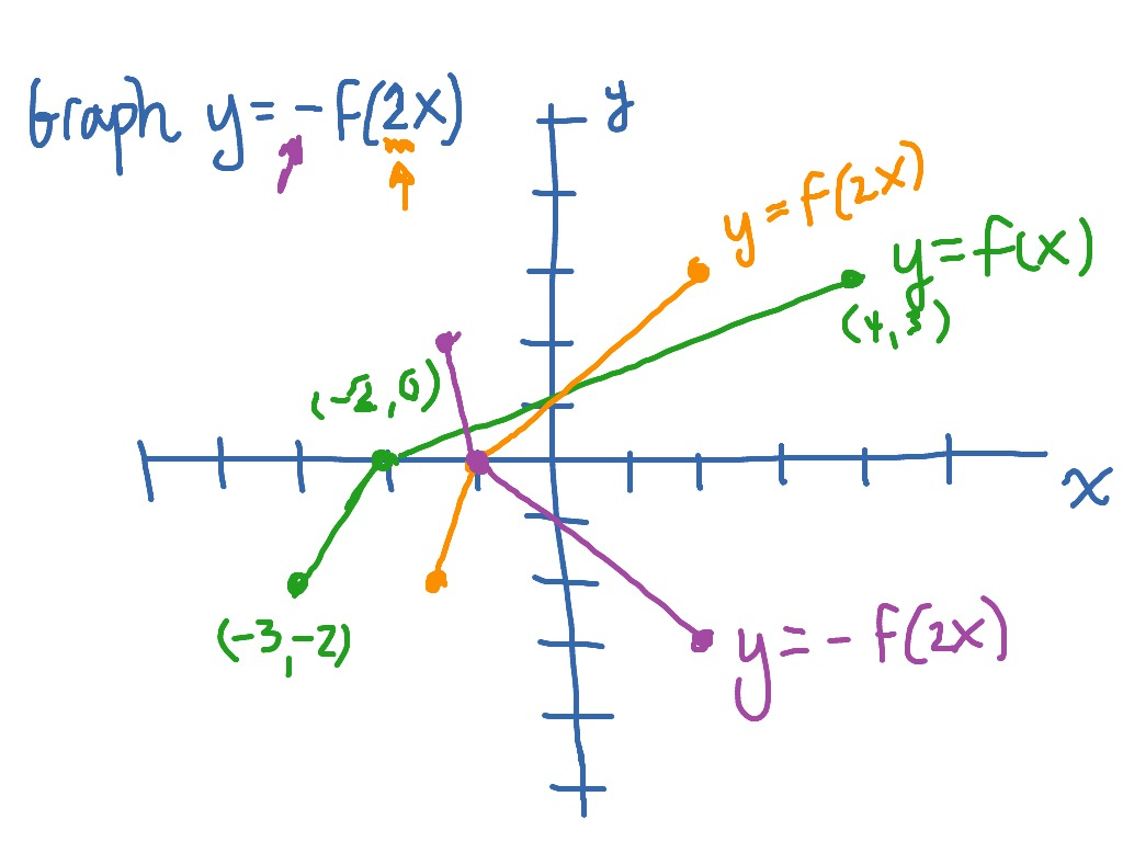 2x 2x Graphing Y F 2x As A Transformation Of Yf X Math