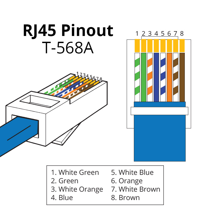 ethernet rj45 connection wiring and cable pinout diagram