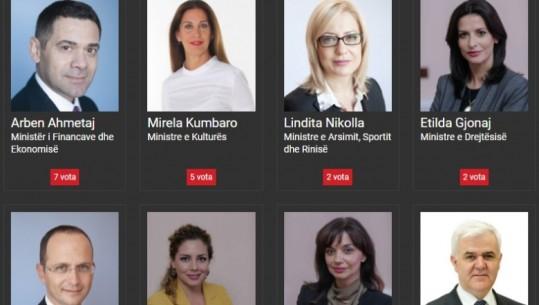 sondazhi i shqiptarja per ministrat - Shqiptarja