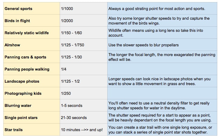 Understanding Shutter Speed + Shutter Speed Chart