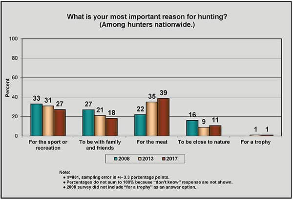 Why hunters hunt 2017