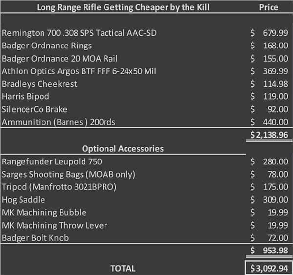 cost of long range hunting rifle