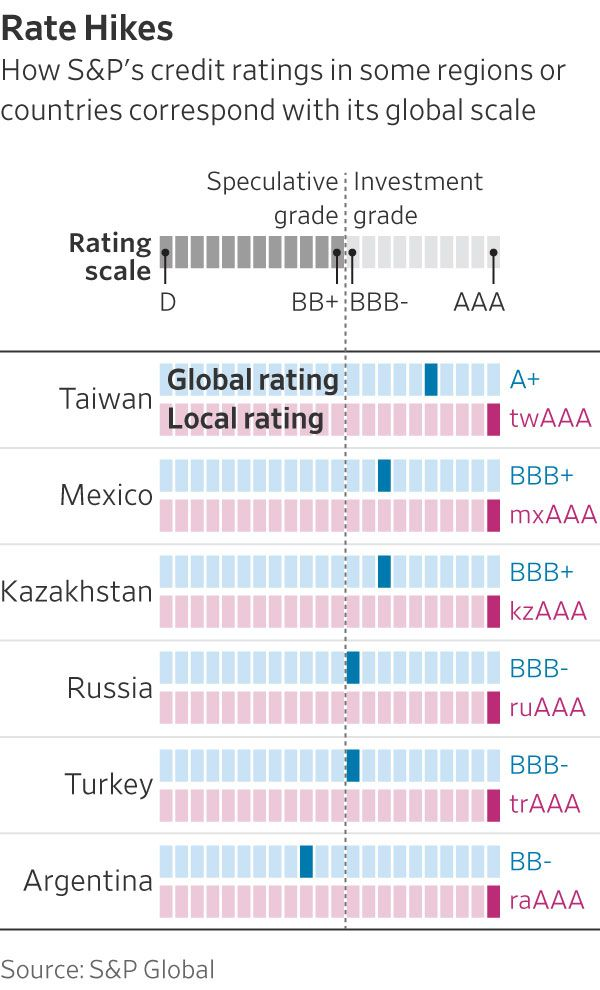 Off the Scale SP\u0027s China-Ratings Plan Risks Too Many Triple-A\u0027s