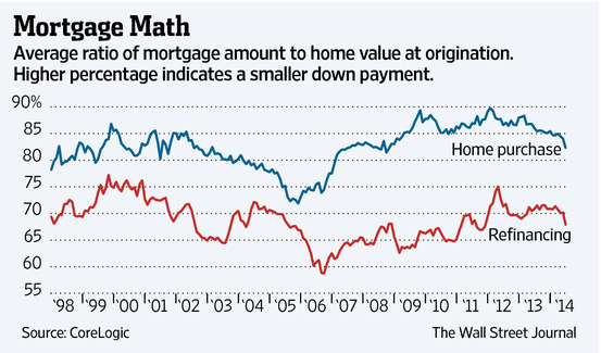 Low Down Payments Are Coming Back - Total Return - WSJ