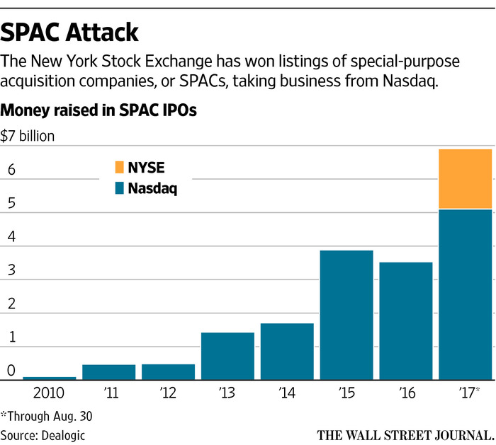 Nasdaq Looks to Ease Rules for Blank-Check IPOs - WSJ