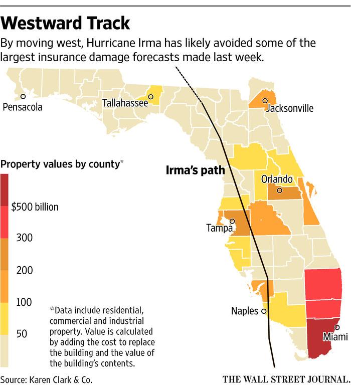 Catastrophe Bonds Avoid Direct Hit From Hurricane Irma - WSJ