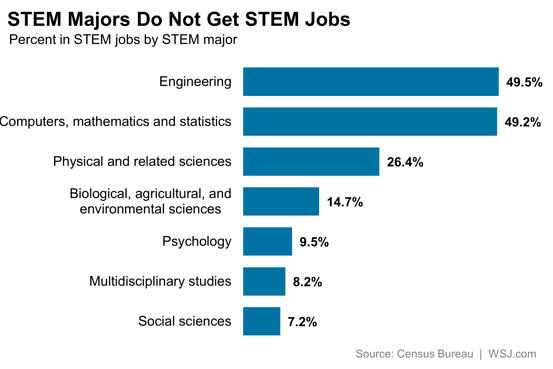 Most STEM Graduates Don\u0027t Work in Related Fields - The Numbers - WSJ