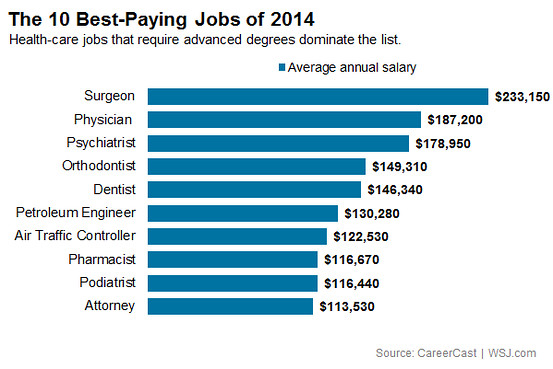 The 10 Best-Paying Jobs of 2014 - At Work - WSJ