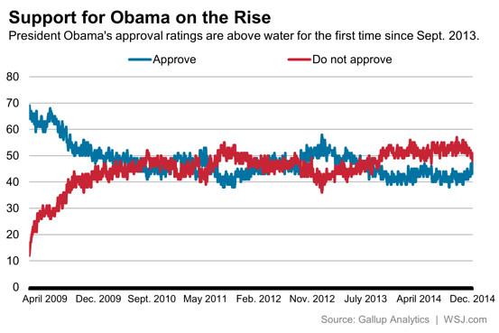 Obama\u0027s Improving Approval Rating - Washington Wire - WSJ