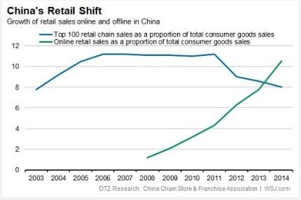 Китай как будущее розничного рынка
