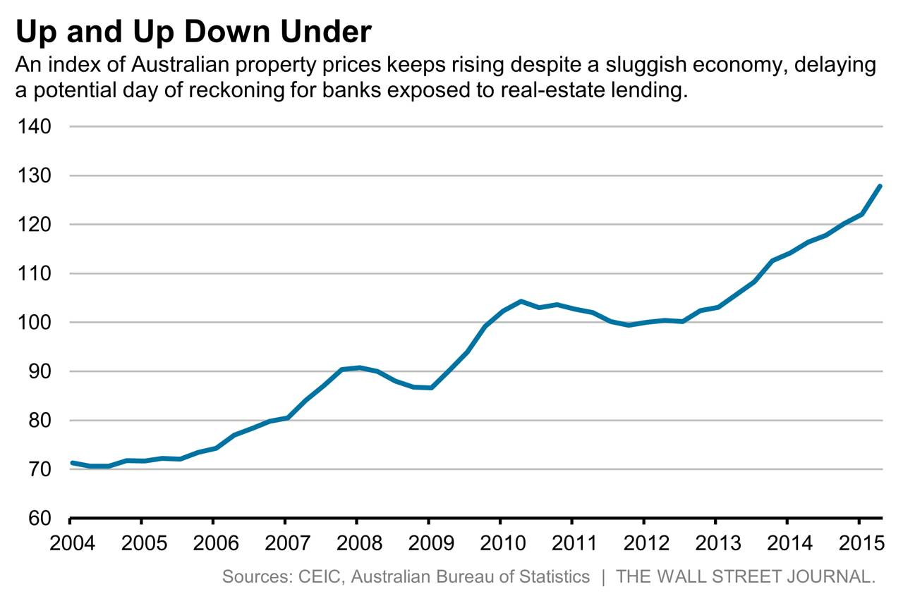 Sold House Prices Australia Australia Builds Bank Fortresses Before Housing Market Crumbles Wsj
