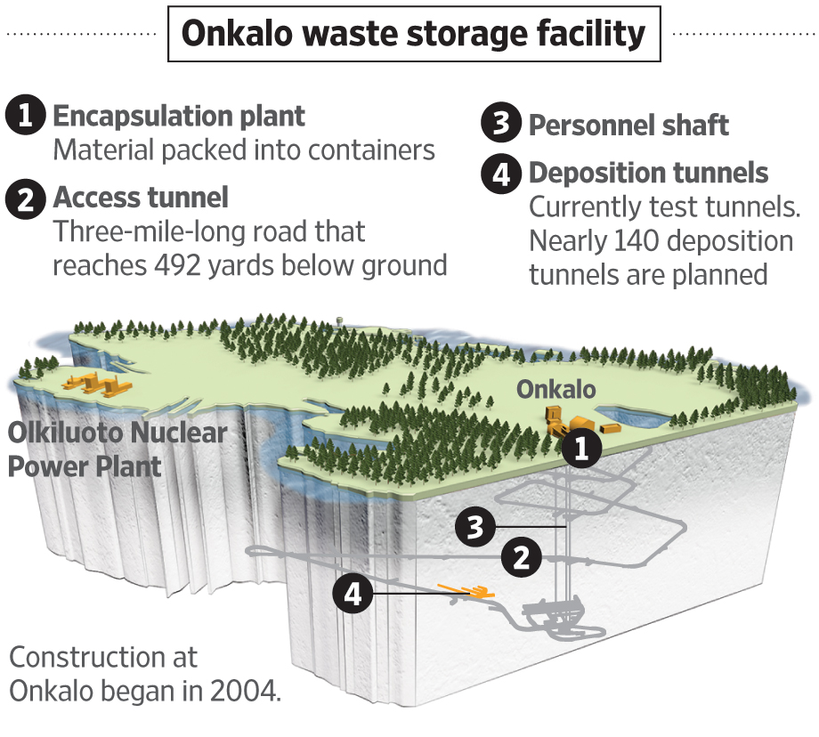 A 100,000-Year Tomb for Finland\u0027s Nuclear Waste - WSJ