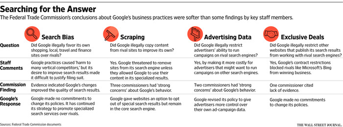 How Google Skewed Search Results - WSJ