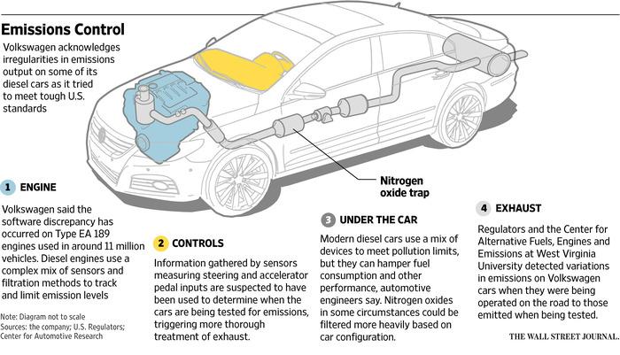 volkswagen emission test