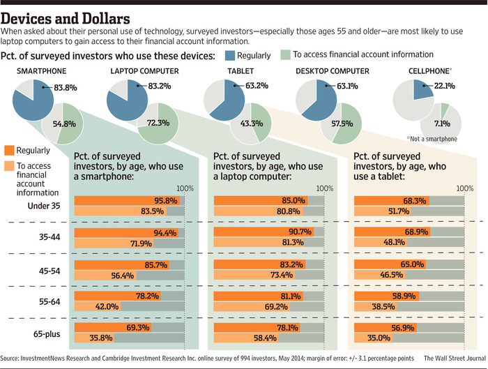 The Best Online Tools for Retirement Planning and Living - WSJ - retirement programs
