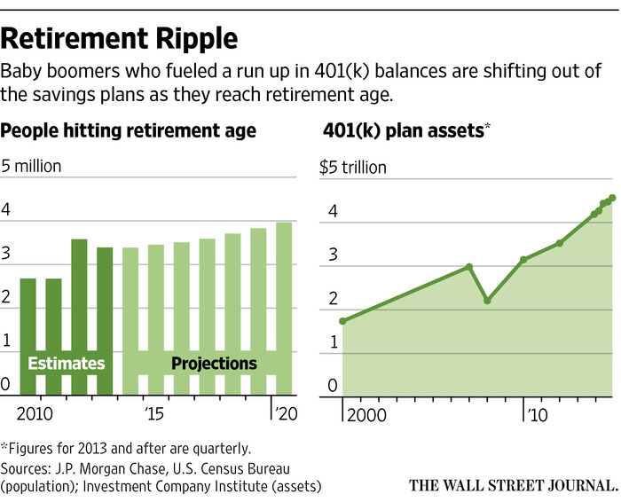 Money Flows Out of 401(k) Plans as Baby Boomers Age - WSJ