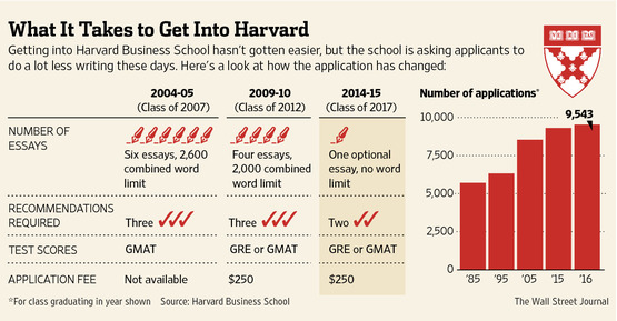 Want to Get Into Business School? Write Less, Talk More - WSJ