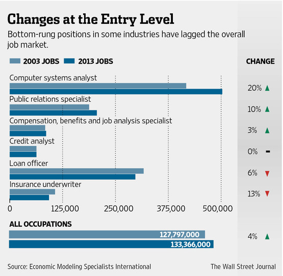 Online advertising job description, information technology jobs no