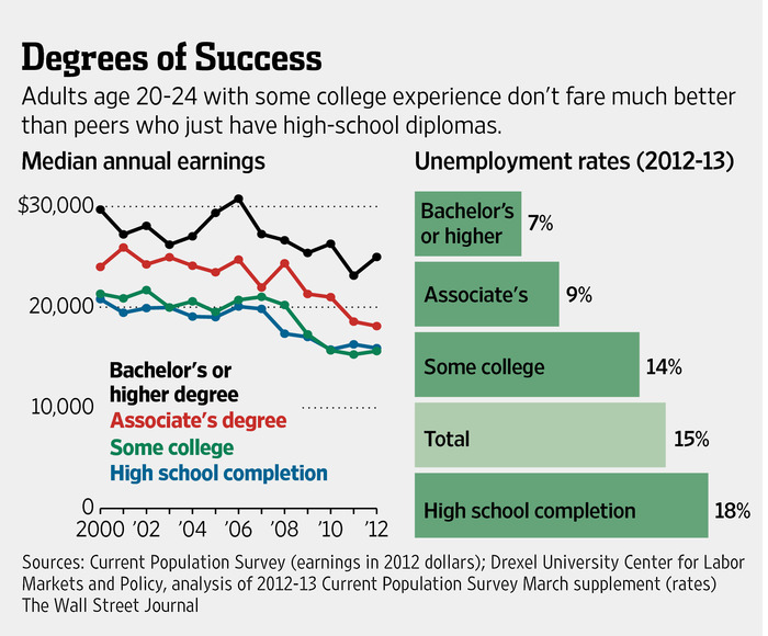 A Bit of College Can Be Worse Than None at All - WSJ