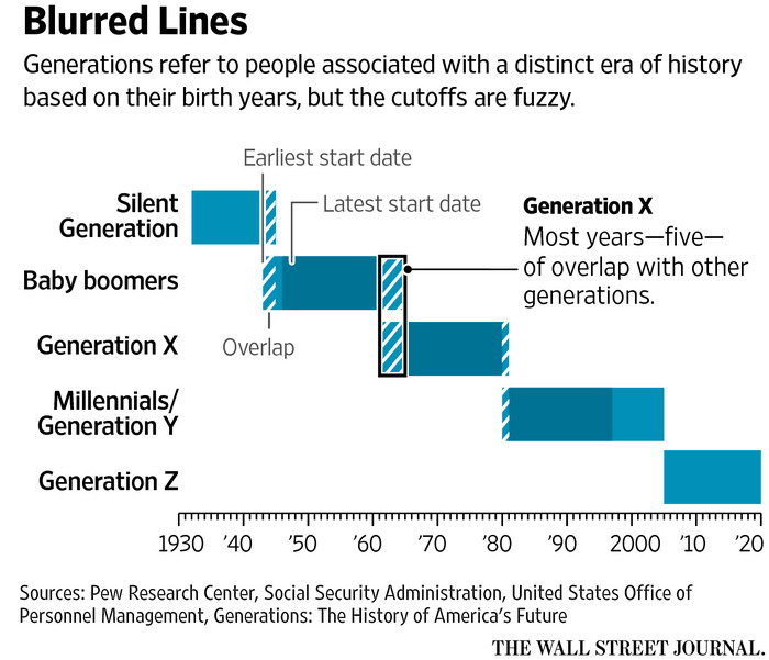 Analysis of the Generations Isn\u0027t an Exact Science - WSJ