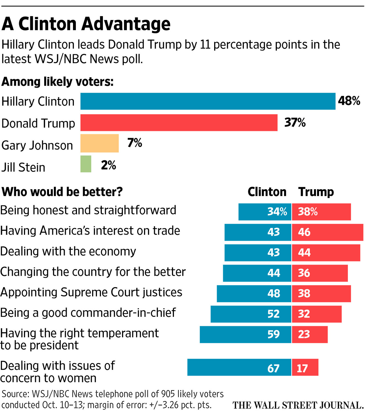 Election Poll Wsj Nbc News Polls Articles And Charts Wsj