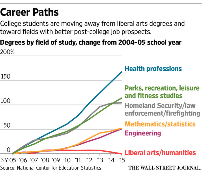 Liberal Arts Colleges, in Fight for Survival, Focus on Job Skills - WSJ