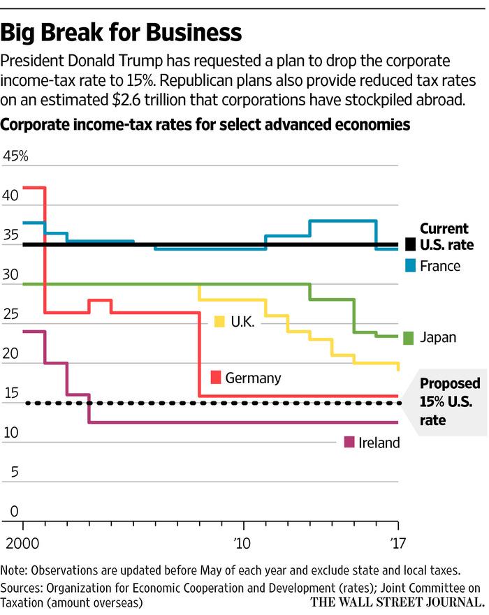 Trump Unveils Broad Tax-Cut Plan - WSJ