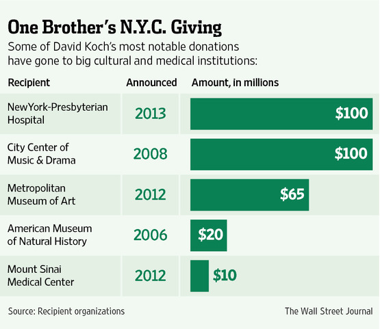 Charitable Gifts From Wealthy Koch Brothers Often Prompt Partisan