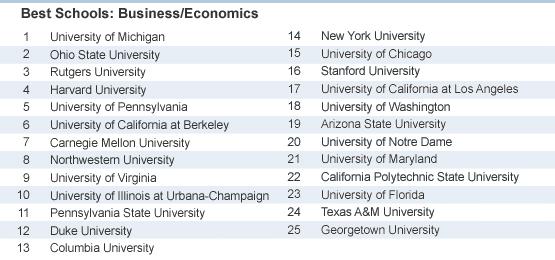Rankings by Major - WSJ - best jobs in california