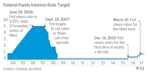 Fed Raises Interest Rates, Remains on Track to Keep Tightening - WSJ
