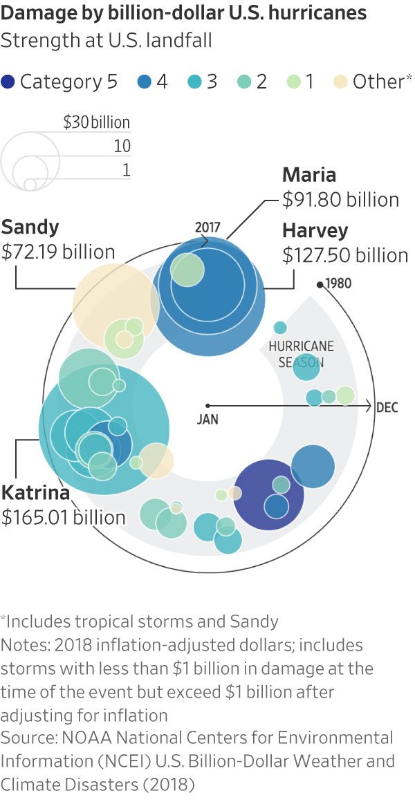 The Rising Costs of Hurricanes - WSJ