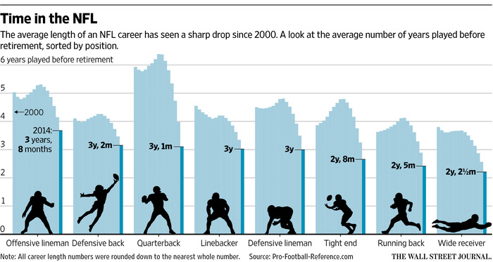 The Shrinking Shelf Life of NFL Players - WSJ - life career