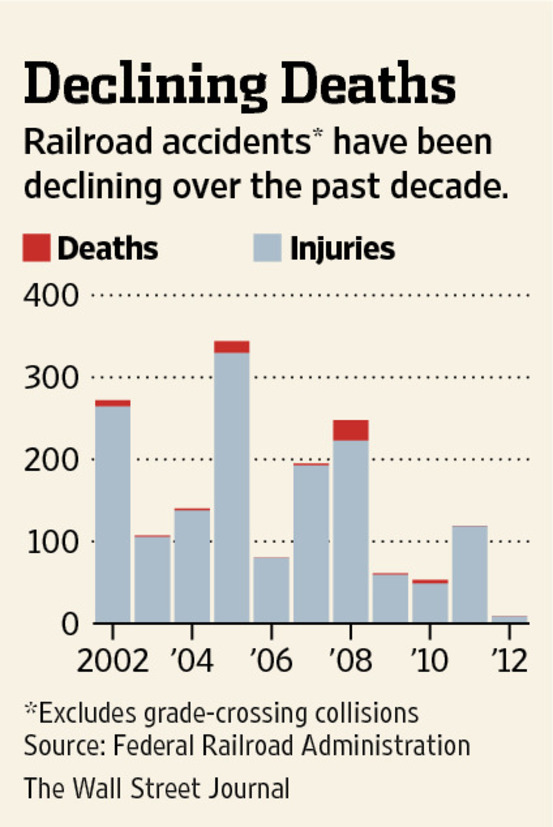 Rail Safety and the Value of a Life - WSJ