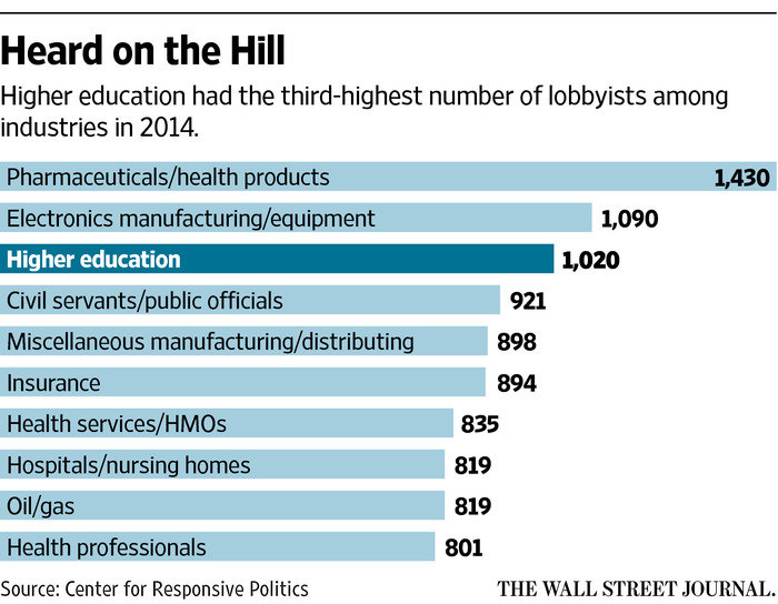 Colleges Flex Lobbying Muscle - WSJ