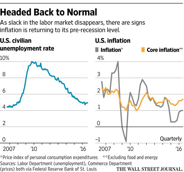 Inflation, Long Quiescent, Begins to Stir - WSJ