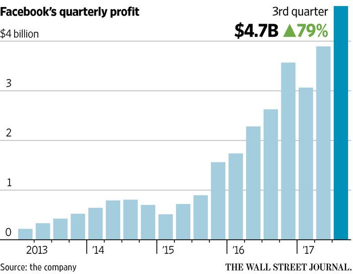 Facebook Profit Jumps 79, Revenue Up - WSJ
