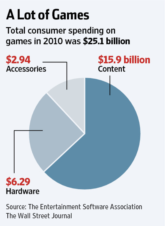 When Gaming Is Good for You - WSJ