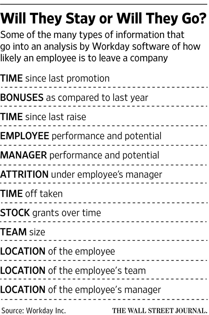 How AI Is Transforming the Workplace - WSJ