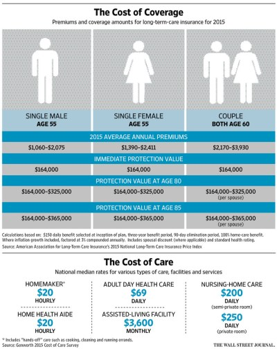 Why People Don't Buy Long-Term-Care Insurance - WSJ