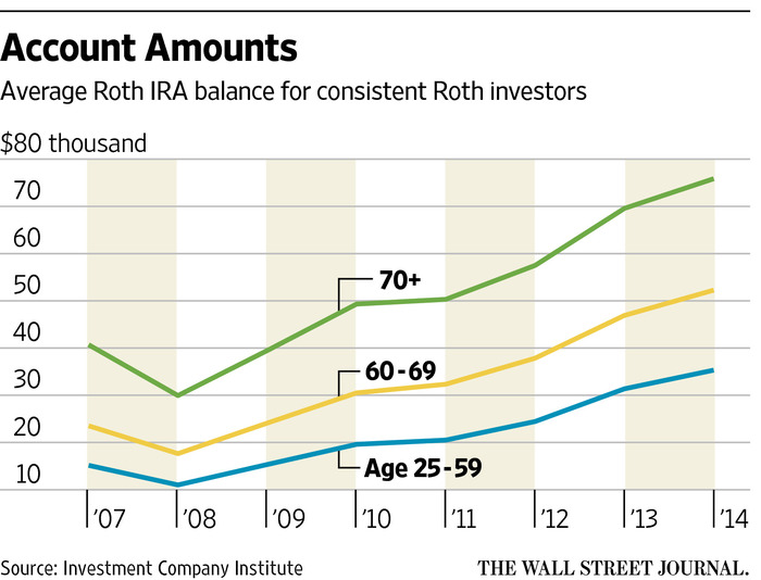 Be Careful When Passing Down a Roth IRA - WSJ