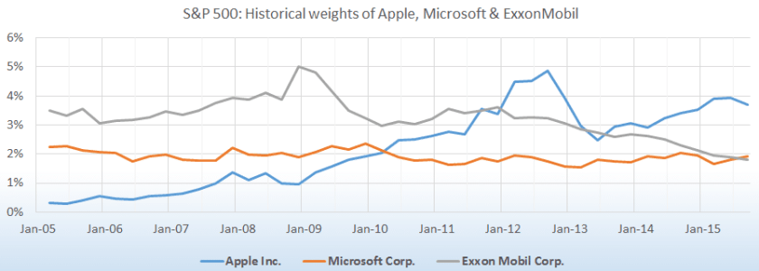 Historical Weights of Apple Microsoft ExxonMobil