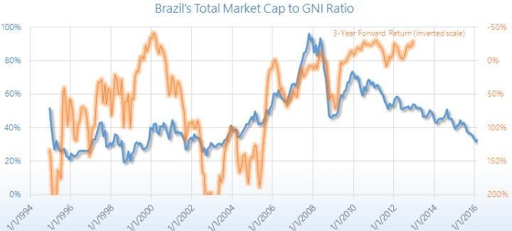 Brazil Market Cap to GDP ratio chart